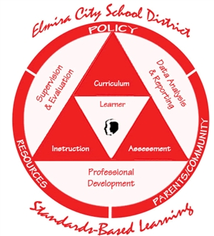Elmira City School District
